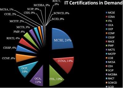 IT Certifications in demand